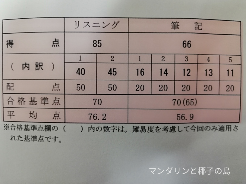 中検2級結果の画像