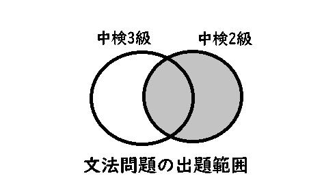文法問題の出題範囲の画像